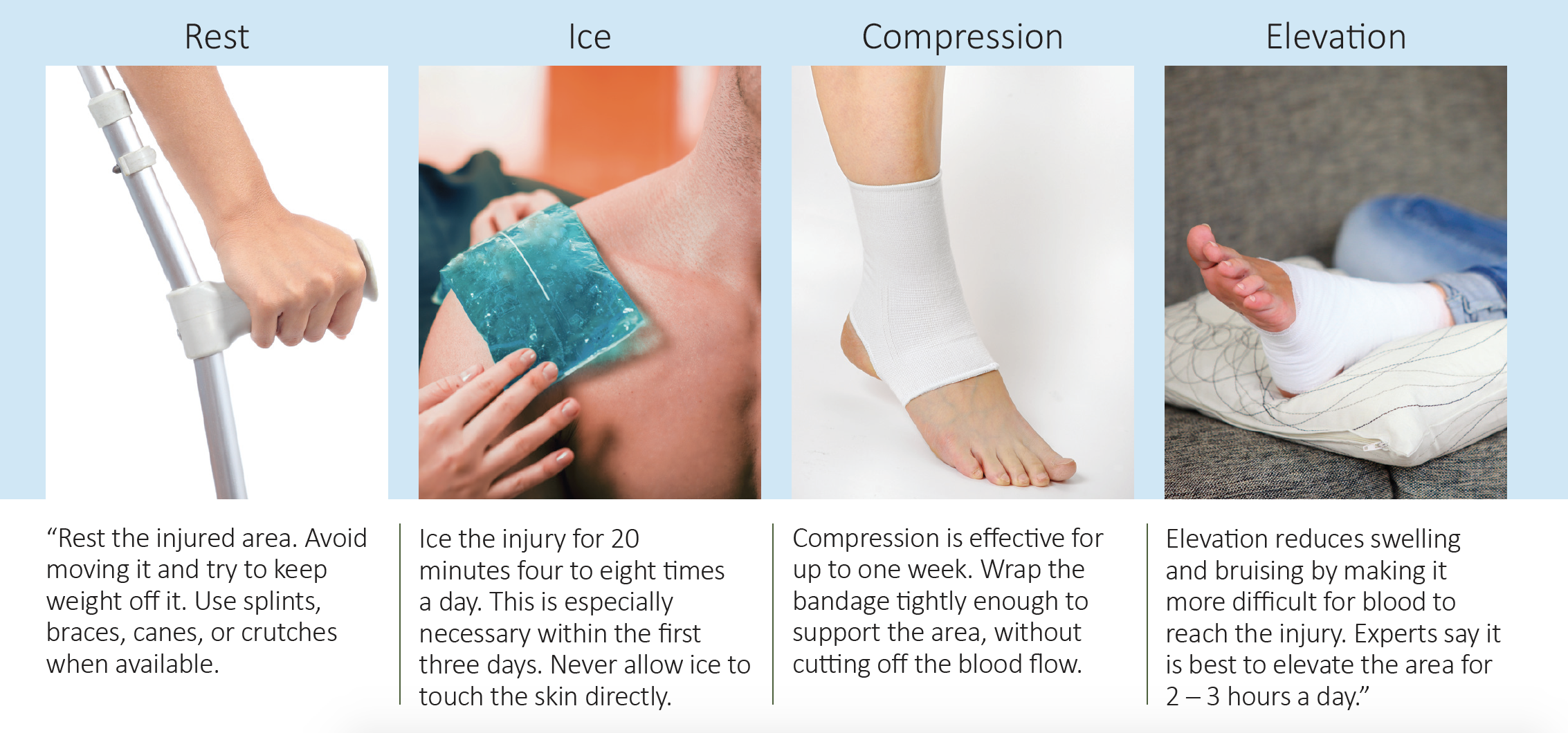 Rest, Ice, Compression, and elevation images of injury treatment